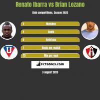 Renato Ibarra vs Brian Lozano h2h player stats