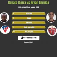 Renato Ibarra vs Bryan Garnica h2h player stats