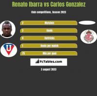 Renato Ibarra vs Carlos Gonzalez h2h player stats
