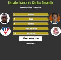 Renato Ibarra vs Carlos Orrantia h2h player stats