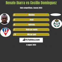 Renato Ibarra vs Cecilio Dominguez h2h player stats