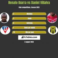 Renato Ibarra vs Daniel Villalva h2h player stats