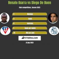 Renato Ibarra vs Diego De Buen h2h player stats