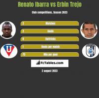 Renato Ibarra vs Erbin Trejo h2h player stats
