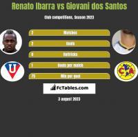 Renato Ibarra vs Giovani dos Santos h2h player stats