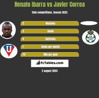 Renato Ibarra vs Javier Correa h2h player stats