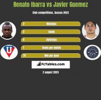 Renato Ibarra vs Javier Guemez h2h player stats