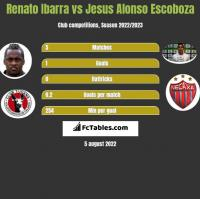 Renato Ibarra vs Jesus Alonso Escoboza h2h player stats