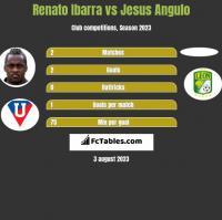 Renato Ibarra vs Jesus Angulo h2h player stats