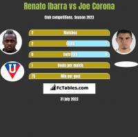 Renato Ibarra vs Joe Corona h2h player stats