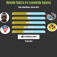 Renato Ibarra vs Leonardo Suarez h2h player stats
