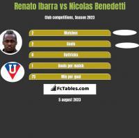 Renato Ibarra vs Nicolas Benedetti h2h player stats