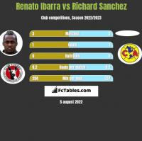 Renato Ibarra vs Richard Sanchez h2h player stats