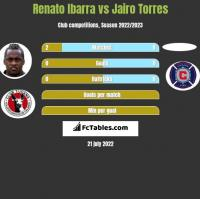 Renato Ibarra vs Jairo Torres h2h player stats