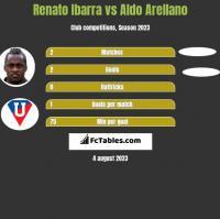 Renato Ibarra vs Aldo Arellano h2h player stats