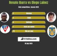 Renato Ibarra vs Diego Lainez h2h player stats