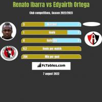 Renato Ibarra vs Edyairth Ortega h2h player stats