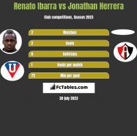 Renato Ibarra vs Jonathan Herrera h2h player stats