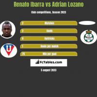 Renato Ibarra vs Adrian Lozano h2h player stats