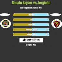 Renato Kayzer vs Jorginho h2h player stats