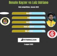 Renato Kayzer vs Luiz Adriano h2h player stats