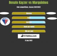 Renato Kayzer vs Marquinhos h2h player stats