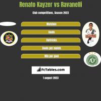 Renato Kayzer vs Ravanelli h2h player stats