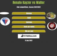 Renato Kayzer vs Walter h2h player stats