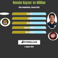 Renato Kayzer vs Willian h2h player stats