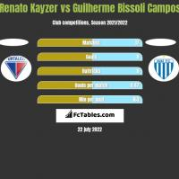 Renato Kayzer vs Guilherme Bissoli Campos h2h player stats
