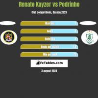 Renato Kayzer vs Pedrinho h2h player stats