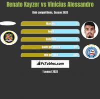 Renato Kayzer vs Vinicius Alessandro h2h player stats