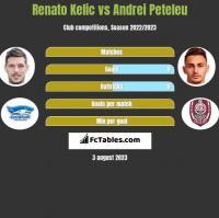 Renato Kelic vs Andrei Peteleu h2h player stats
