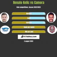 Renato Kelic vs Camora h2h player stats