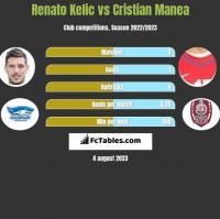 Renato Kelic vs Cristian Manea h2h player stats