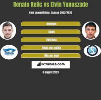 Renato Kelic vs Elvin Yunuszade h2h player stats