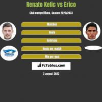 Renato Kelic vs Erico h2h player stats