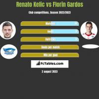 Renato Kelic vs Florin Gardos h2h player stats