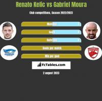 Renato Kelic vs Gabriel Moura h2h player stats