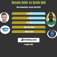 Renato Kelic vs Kevin Boli h2h player stats