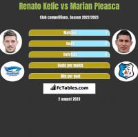 Renato Kelic vs Marian Pleasca h2h player stats