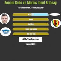 Renato Kelic vs Marius Ionut Briceag h2h player stats