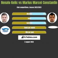 Renato Kelic vs Marius Marcel Constantin h2h player stats