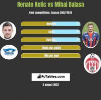 Renato Kelic vs Mihai Balasa h2h player stats