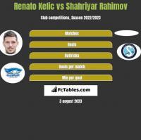 Renato Kelic vs Shahriyar Rahimov h2h player stats