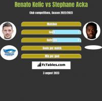 Renato Kelic vs Stephane Acka h2h player stats