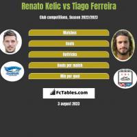 Renato Kelic vs Tiago Ferreira h2h player stats