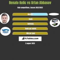 Renato Kelic vs Urfan Abbasov h2h player stats
