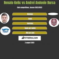Renato Kelic vs Andrei Andonie Burca h2h player stats