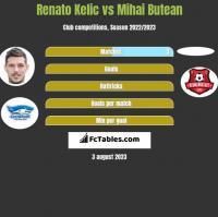 Renato Kelic vs Mihai Butean h2h player stats